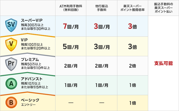 ハッピープログラム5つのステージ-楽天銀行