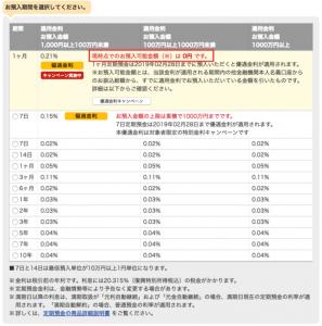 円定期預金キャンペーン金利